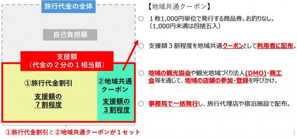観光 庁 キャンペーン goto