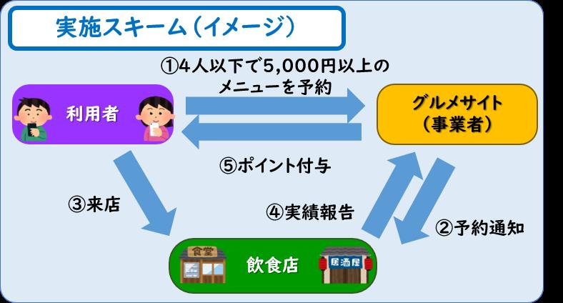 大阪府、GO TO EAT併用可能な「少人数利用・飲食店応援キャンペーン」を発表 | HotelBank (ホテルバンク)