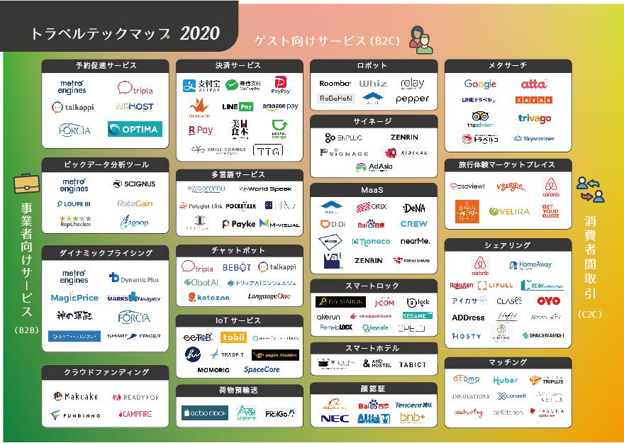 トラベルテックマップ 2020
